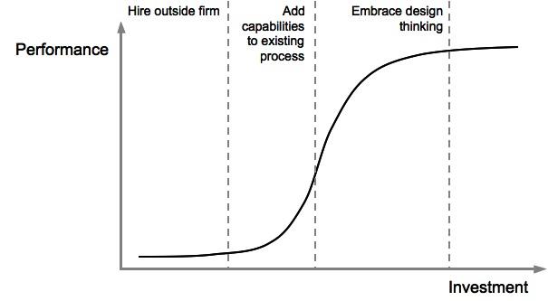 Investment_curve